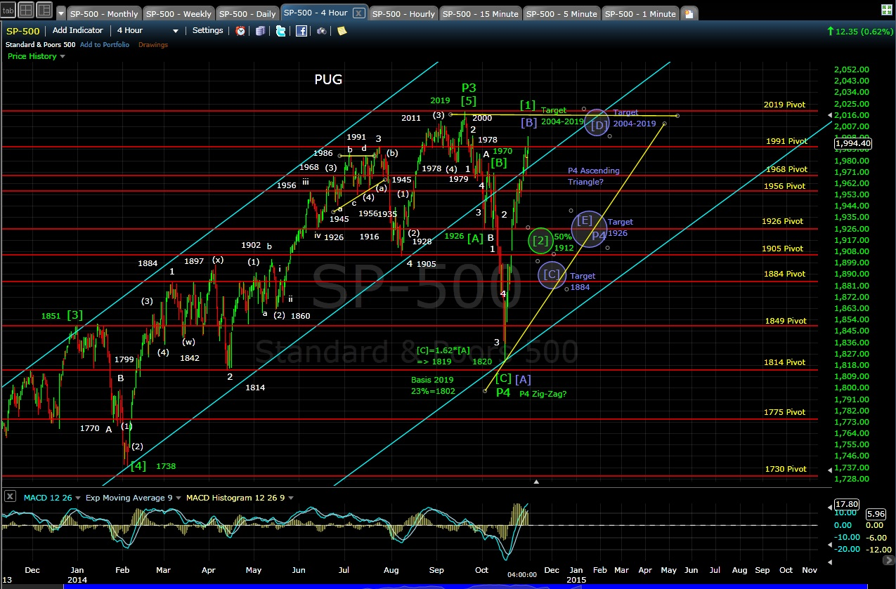 PUG SP-500 4-hr chart EOD 10-30-14