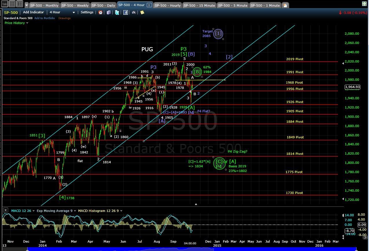PUG SP-500 4-hr chart EOD 10-6-14