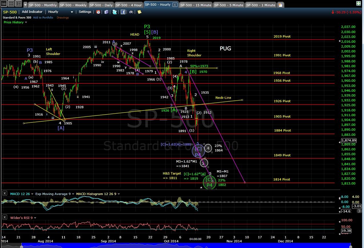 PUG SP-500 60-min chart EOD 10-13-14
