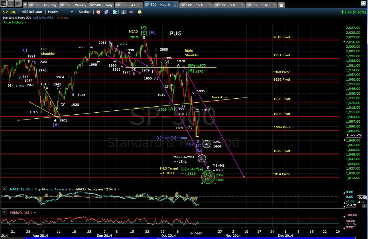 PUG SP-500 60-min chart EOD 10-14-14