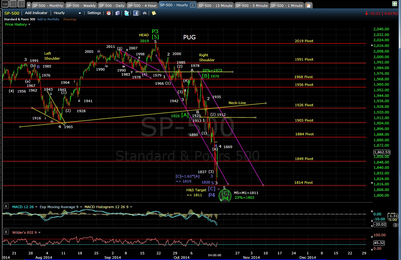 PUG SP-500 60-min chart EOD 10-15-14