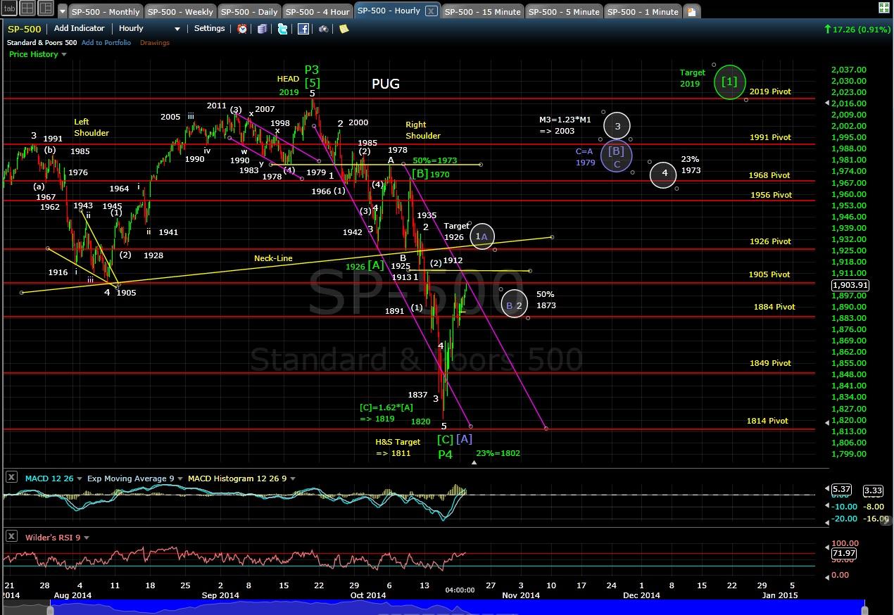PUG SP-500 60-min chart EOD 10-20-14