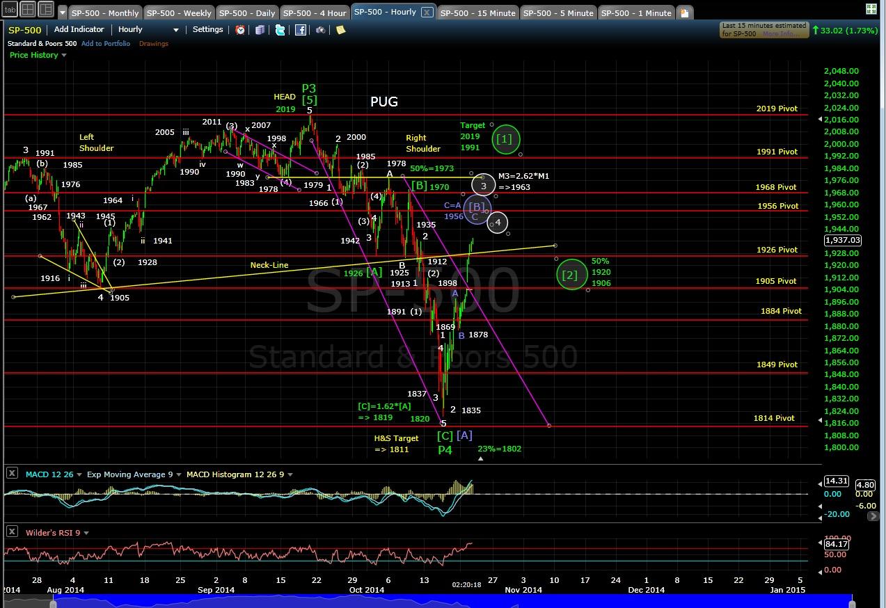 PUG SP-500 60-min chart EOD 10-21-14