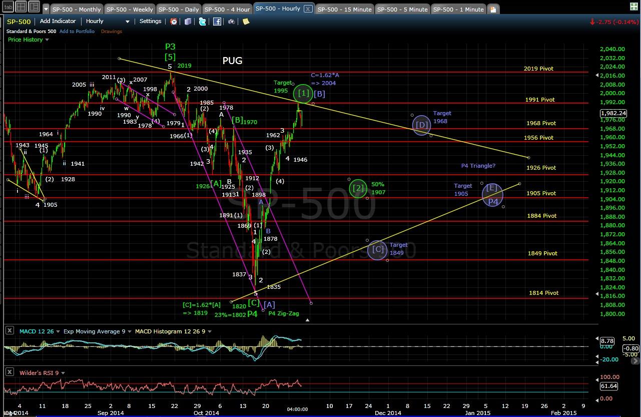 PUG SP-500 60-min chart EOD 10-29-14