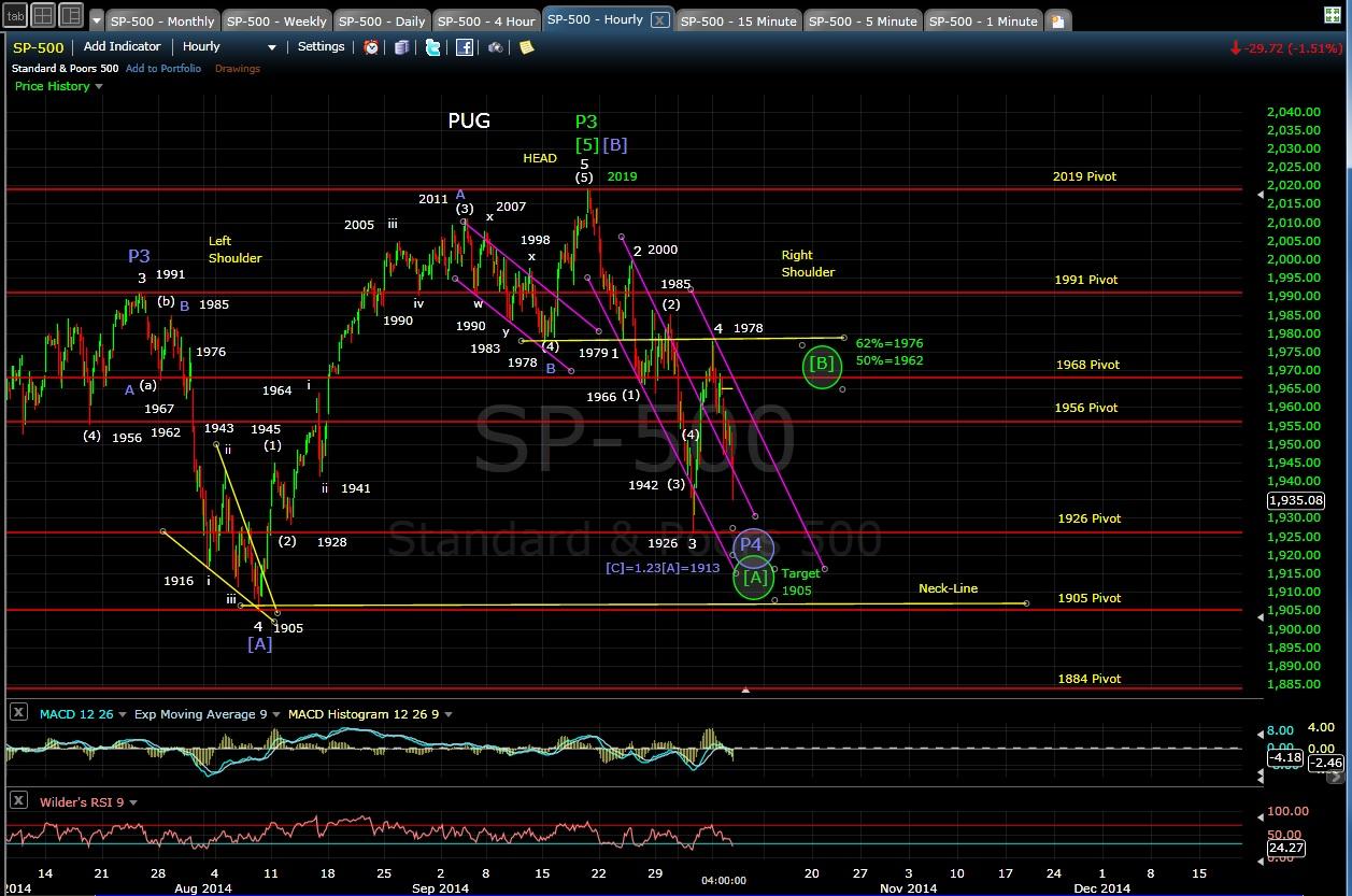 PUG SP-500 60-min chart EOD 10-7-14