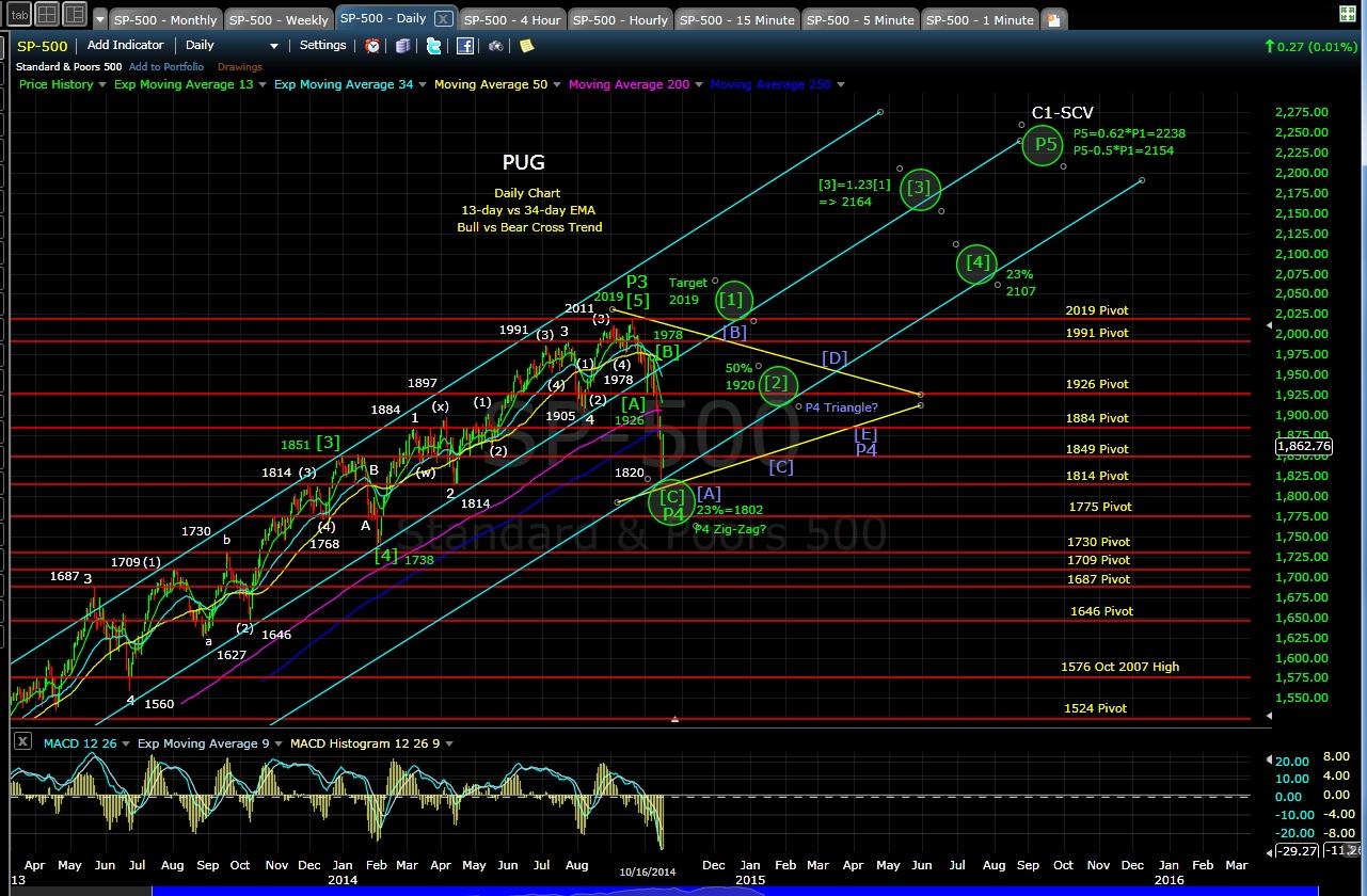 PUG SP-500 daily chart EOD 10-16-14