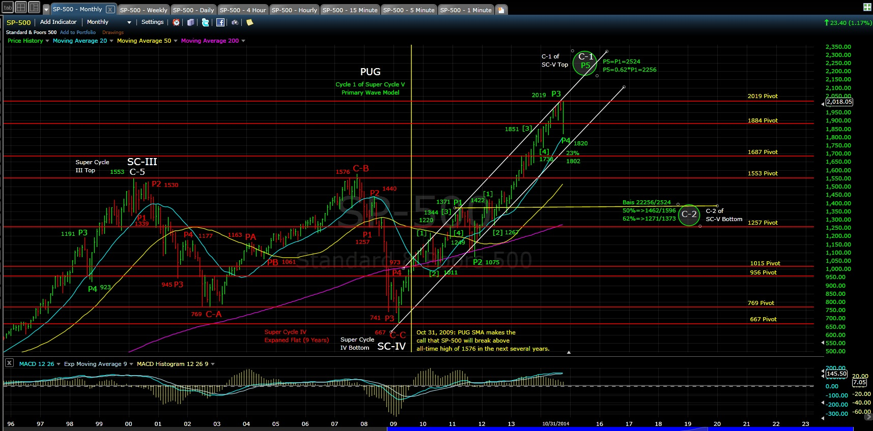 PUG SP-500 monthly chart 10-31-14