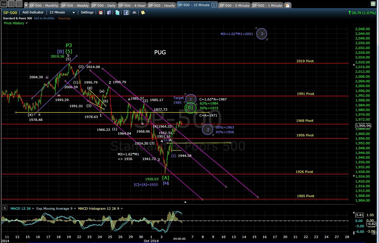 SP-500 15-min chart EOD 10-3-14