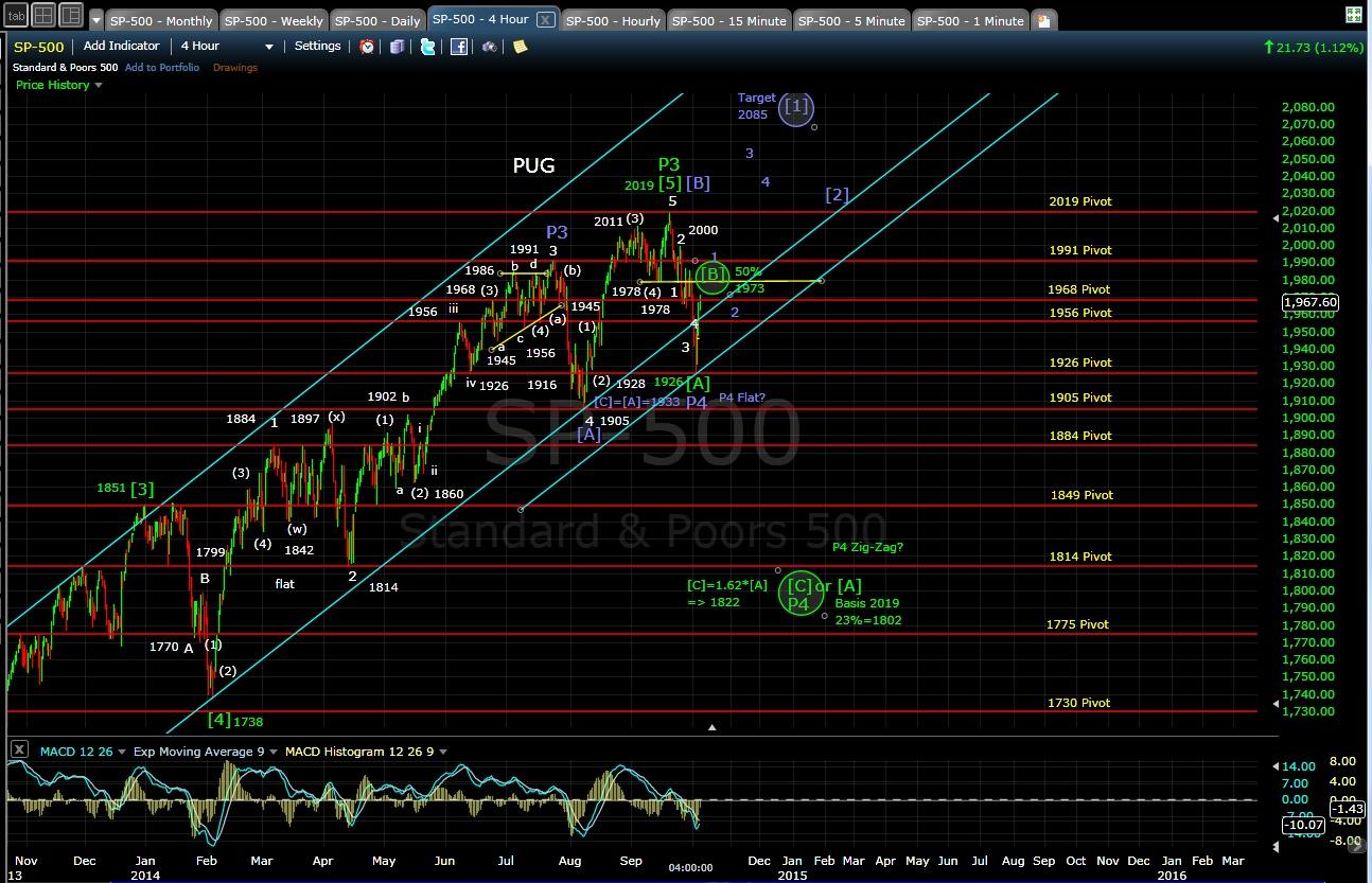 SP-500 4-hr chart EOD 10-3-14