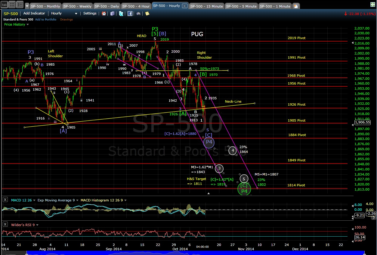 SP-500 60-min chart EOD 10-10-14