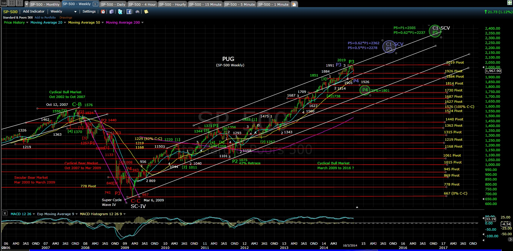 SP-500 weekly chart EOD 10-3-14