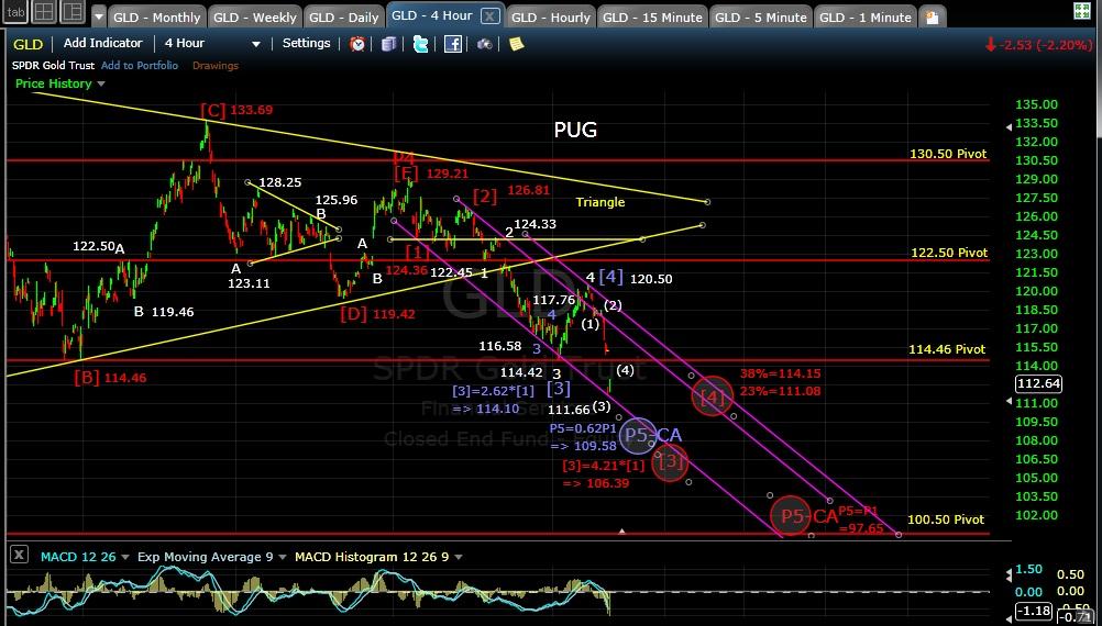 PUG GLD 4-hr chart EOD 10-31-14