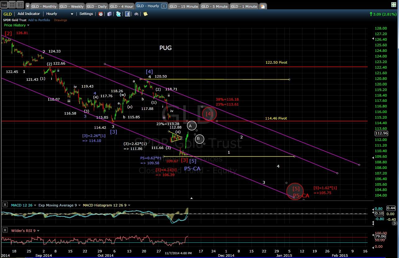 PUG GLD 60-min chart EOD 11-7-14