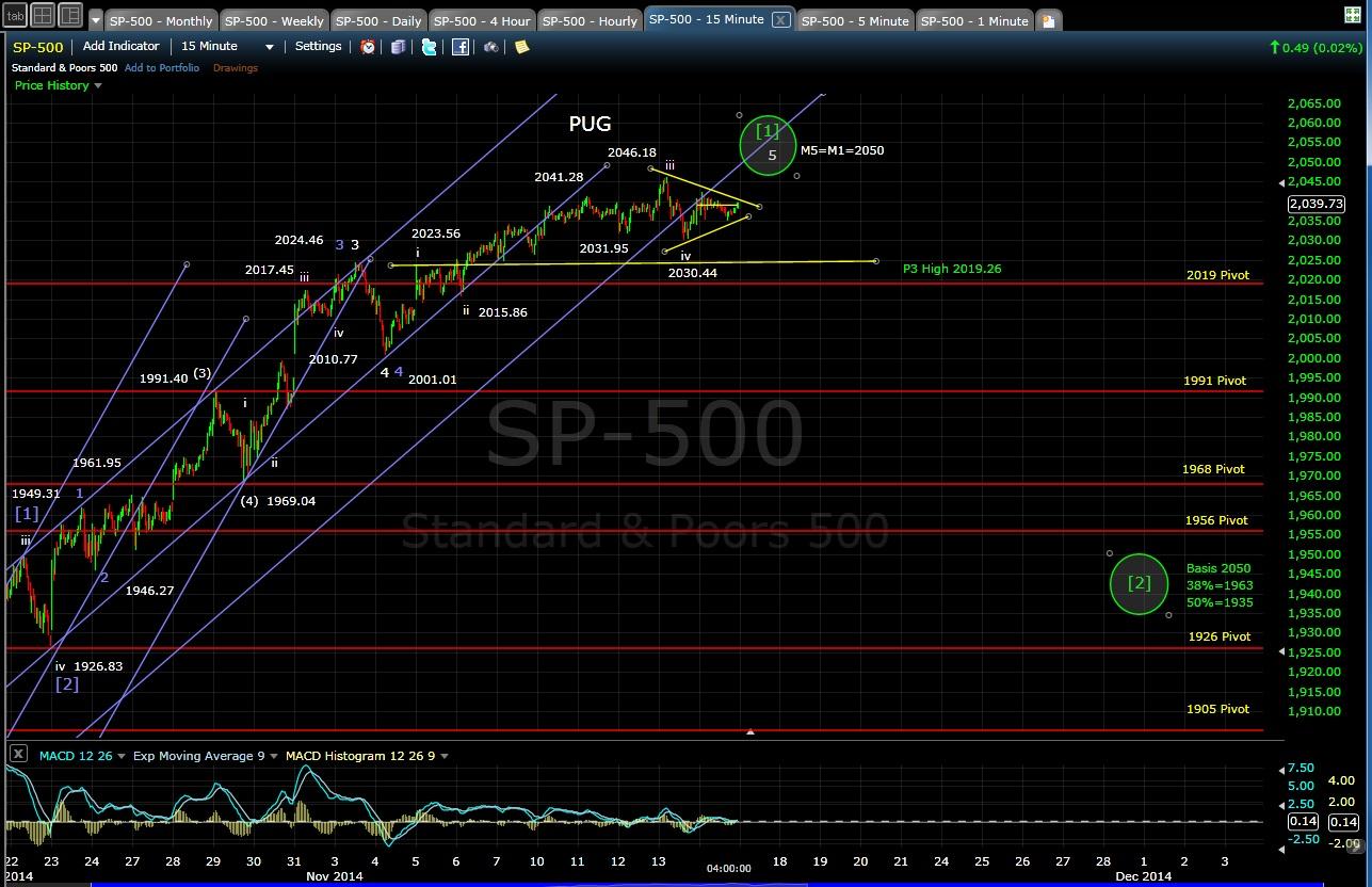 PUG SP-500 15-min chart EOD 11-14-14