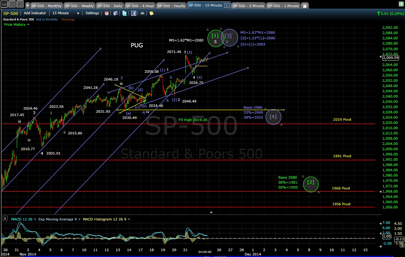 PUG SP-500 15-min chart EOD 11-24-14