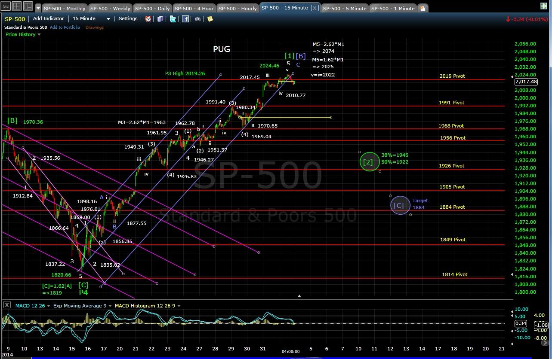PUG SP-500 15-min chart EOD 11-3-14