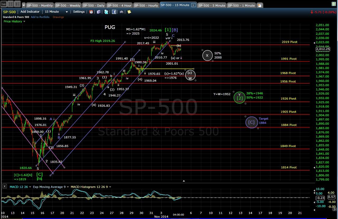 PUG SP-500 15-min chart EOD 11-4-14