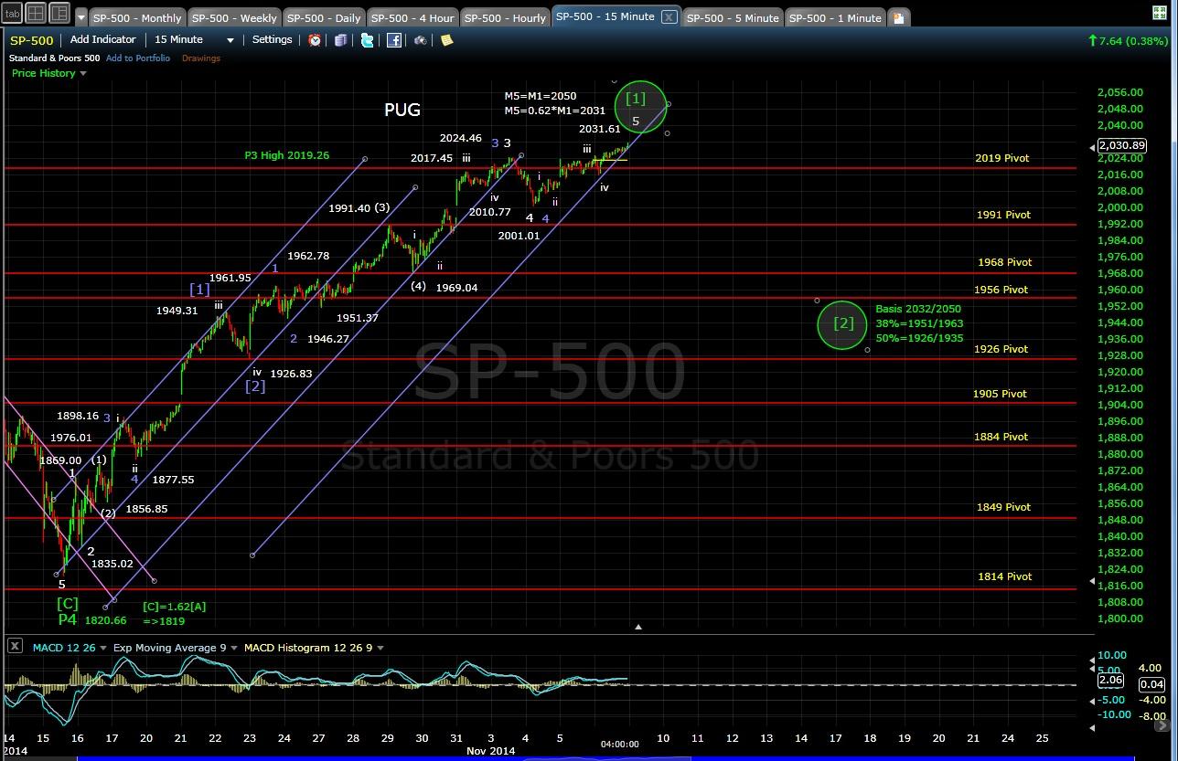 PUG SP-500 15-min chart EOD 11-6-14