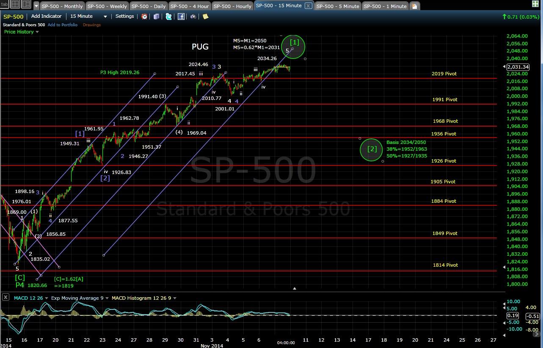 PUG SP-500 15-min chart EOD 11-7-14