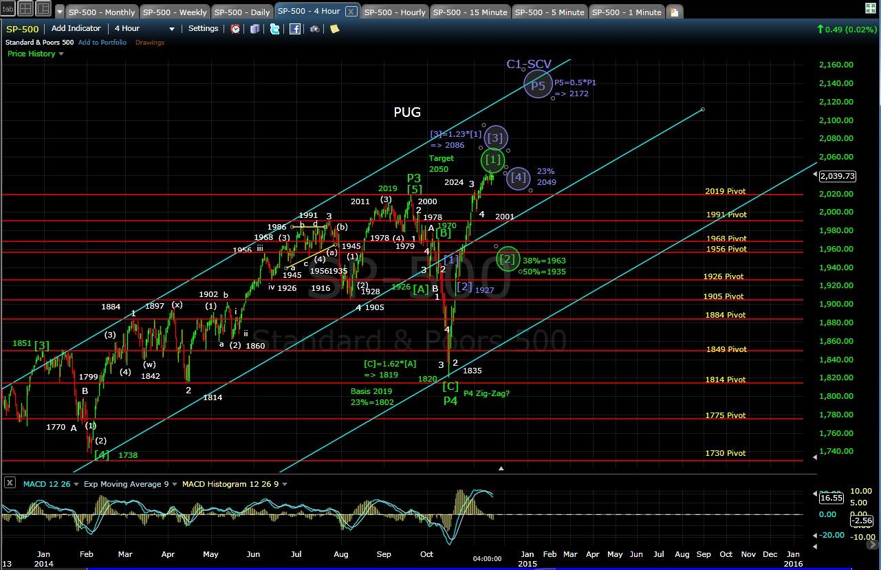 PUG SP-500 4-hr chart EOD 11-14-14