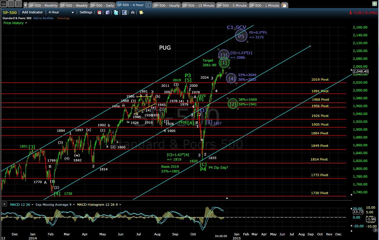 PUG SP-500 4-hr chart EOD 11-19-14