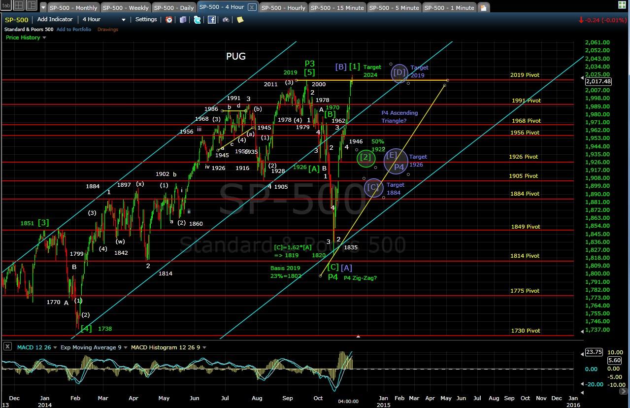 PUG SP-500 4-hr chart EOD 11-3-14