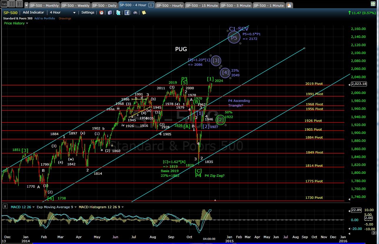 PUG SP-500 4-hr chart EOD 11-5-14