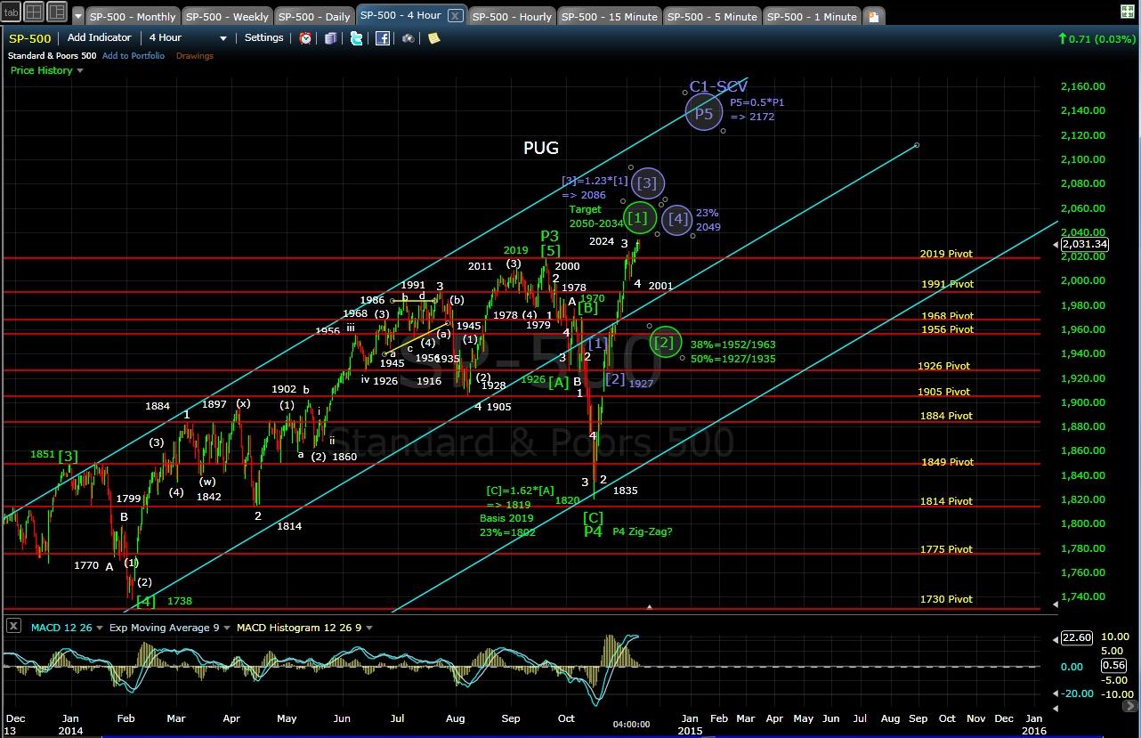 PUG SP-500 4-hr chart EOD 11-7-14