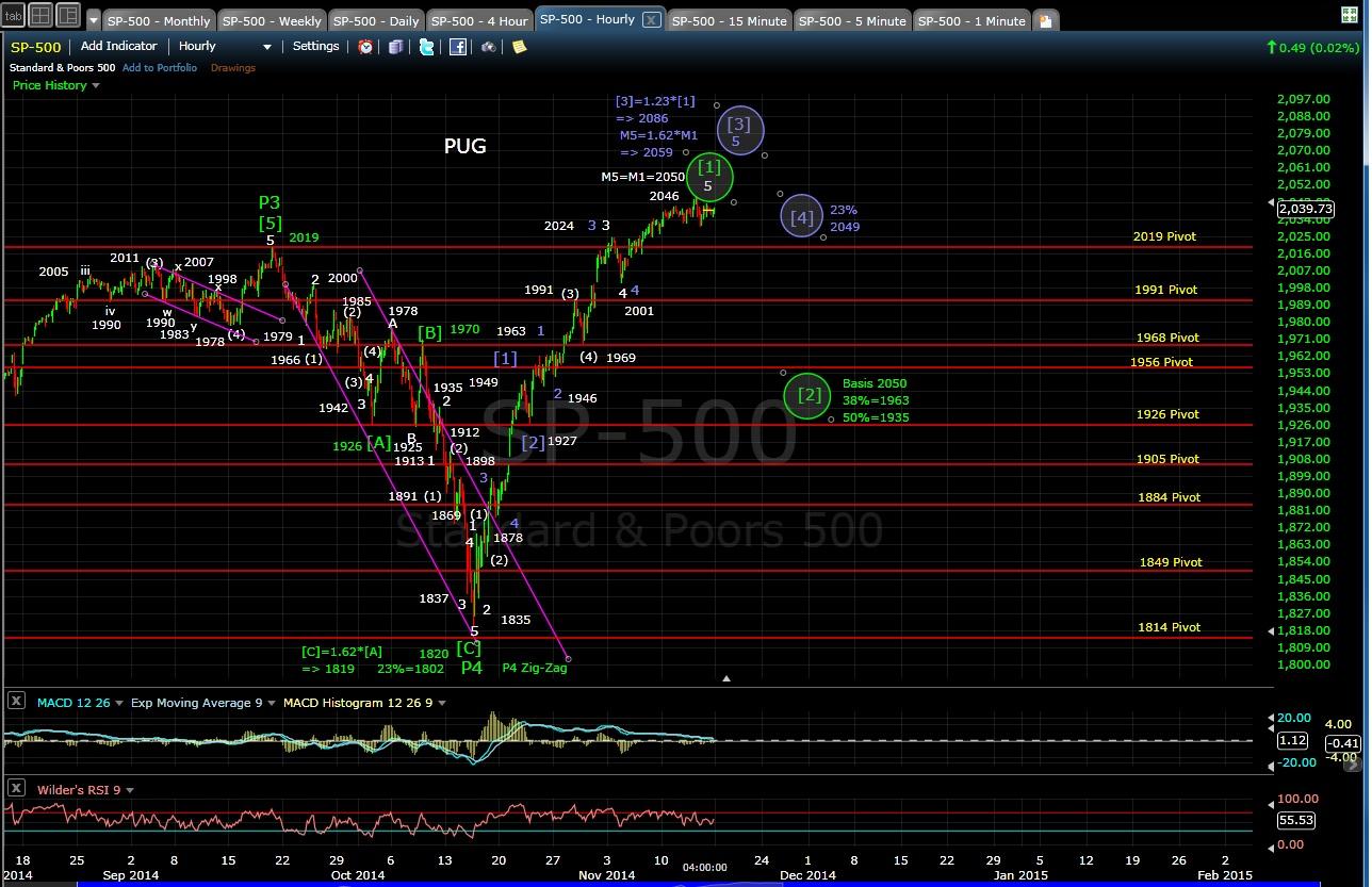 PUG SP-500 60-min chart EOD 11-14-14