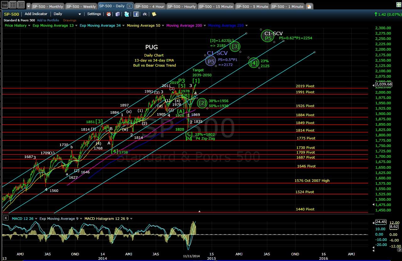 PUG SP-500 daily chart EOD 11-11-14