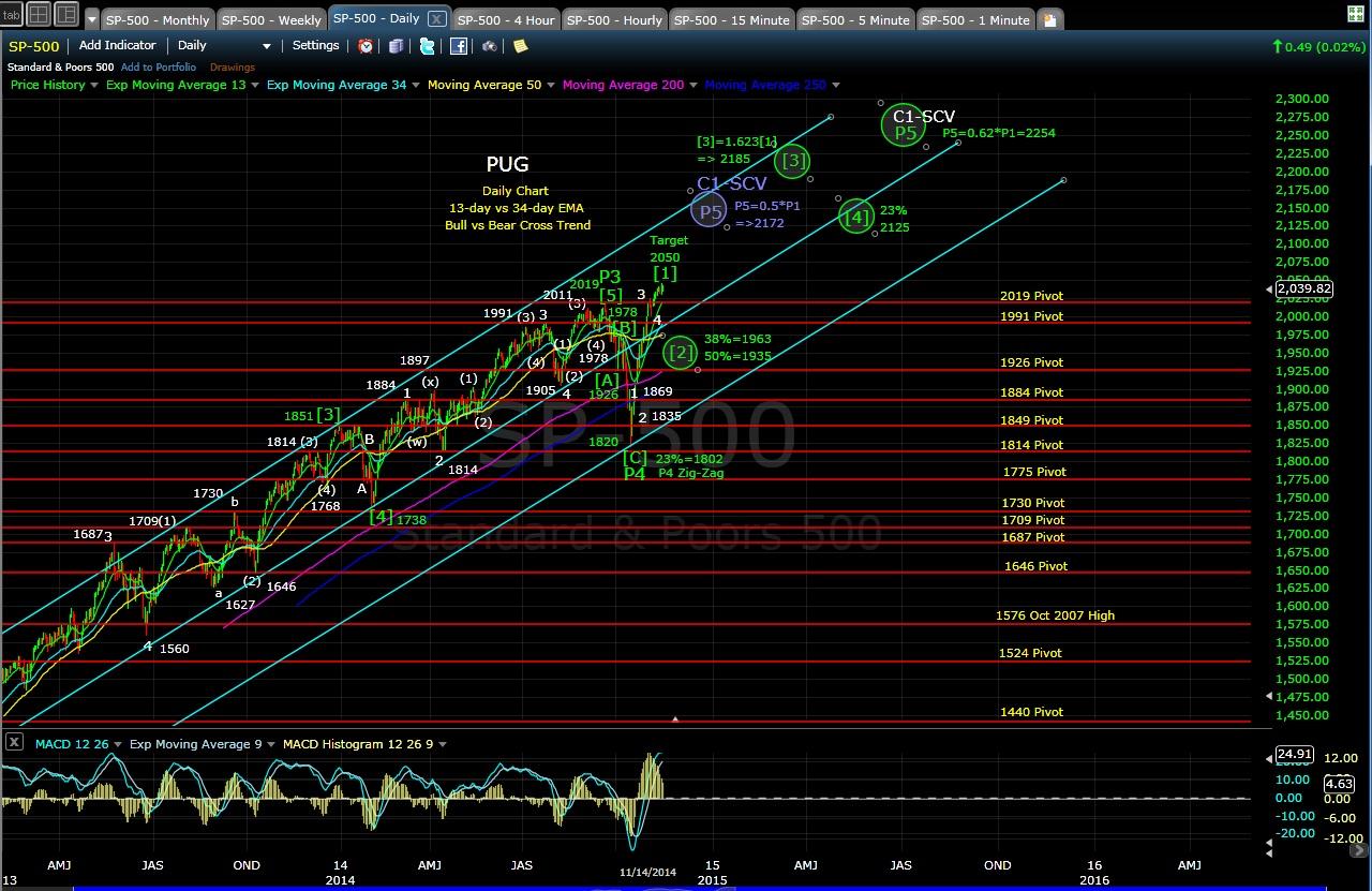 PUG SP-500 daily chart EOD 11-14-14