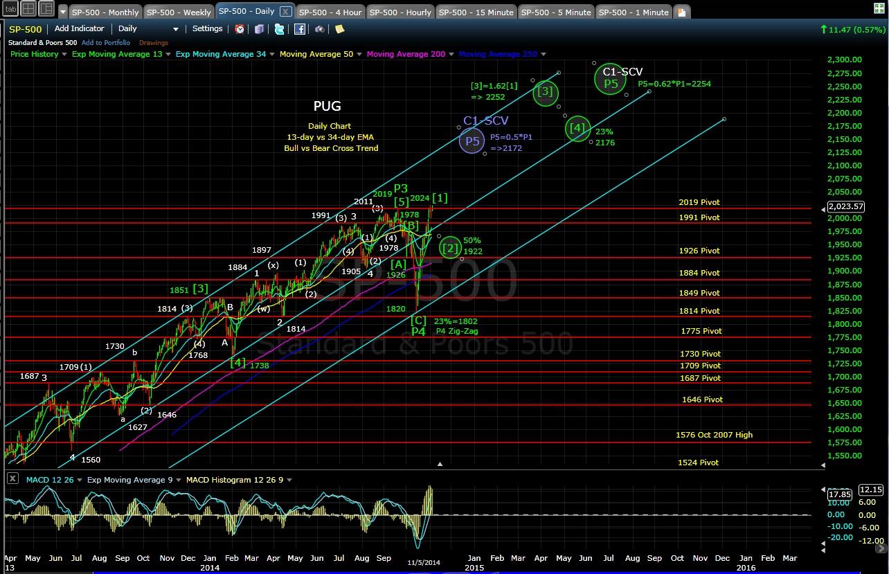 PUG SP-500 daily chart EOD 11-5-14