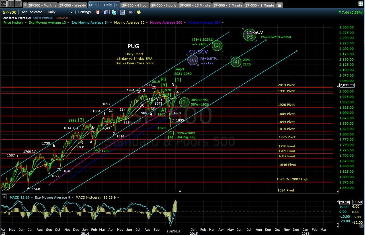 PUG SP-500 daily chart EOD 11-6-14