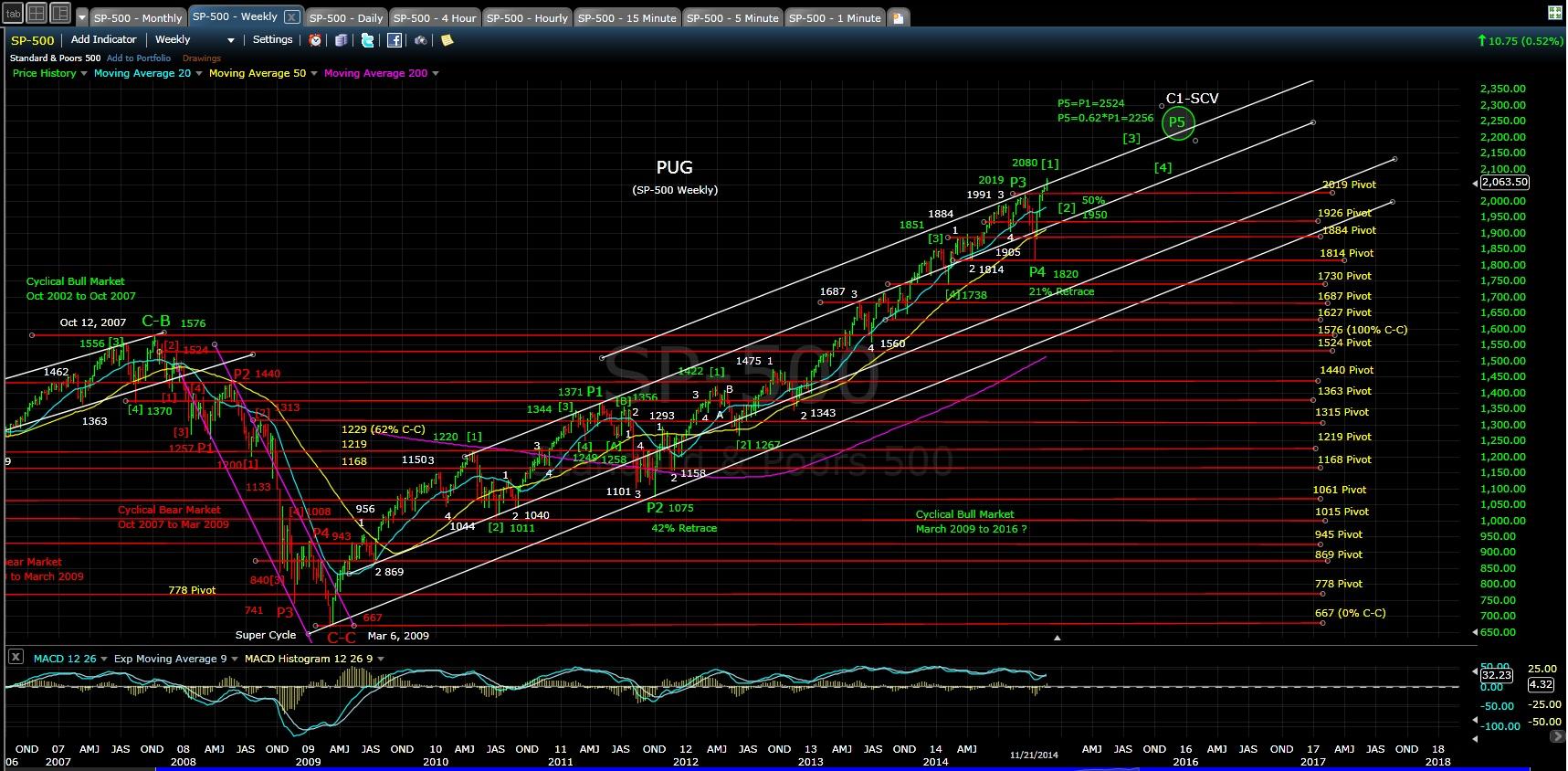 PUG SP-500 weekly chart EOD 11-21-14