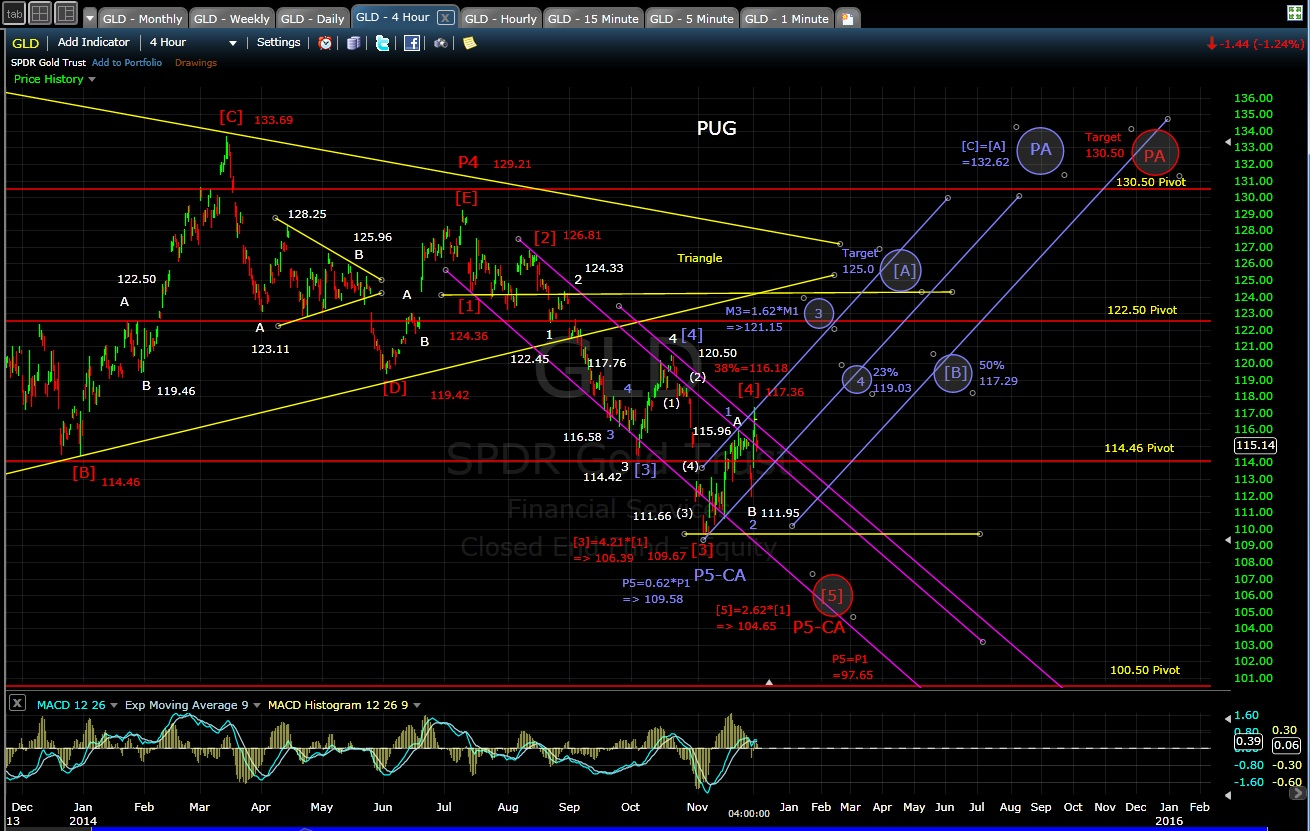 PUG GLD 4-hr chart EOD 12-2-14