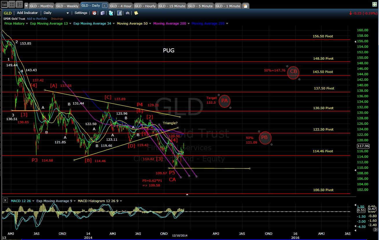PUG GLD daily chart EOD 12-10-14