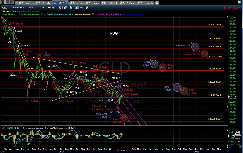 PUG GLD daily chart EOD 12-2-14