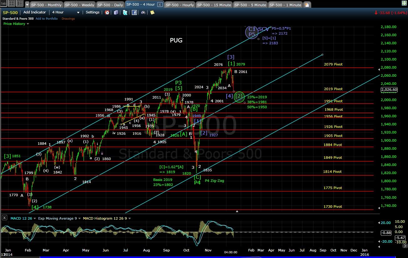 PUG SP-500 4-hr chart EOD 12-10-14