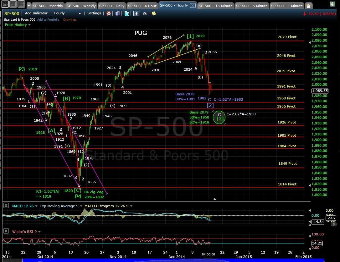 PUG SP-500 60-min chart EOD 12-15-14