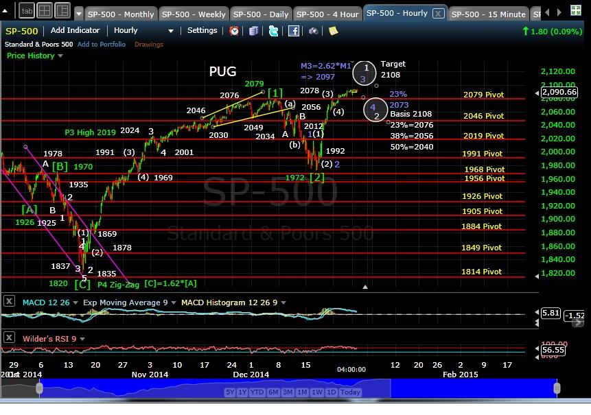 PUG SP-500 60-min EOD 12-29-14