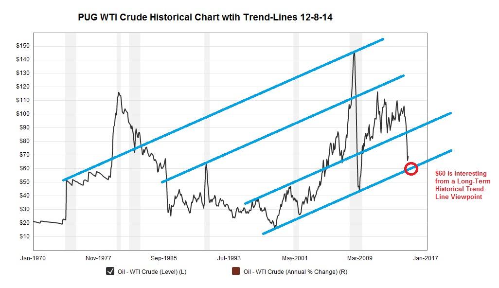 PUG_Crude_Oil_Price_History_Chart 12-8-14