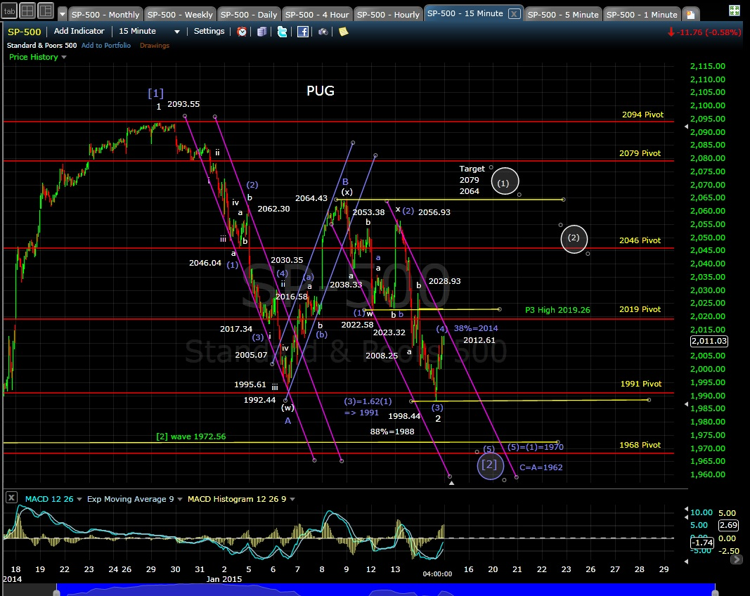 PUG SP-500 15-min chart EOD 1-14-15