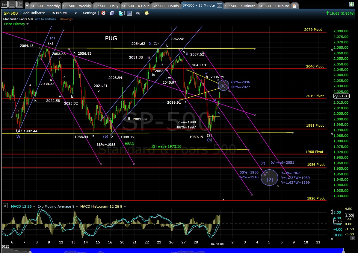 PUG SP-500 15-min chart EOD 1-29-15