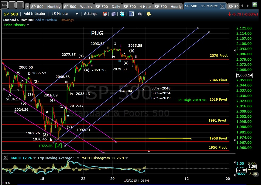 PUG SP-500 15min EOD 1-2-15