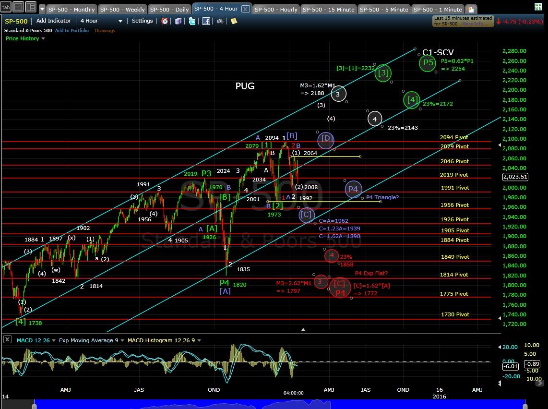 PUG SP-500 4-hr chart EOD 1-13-15