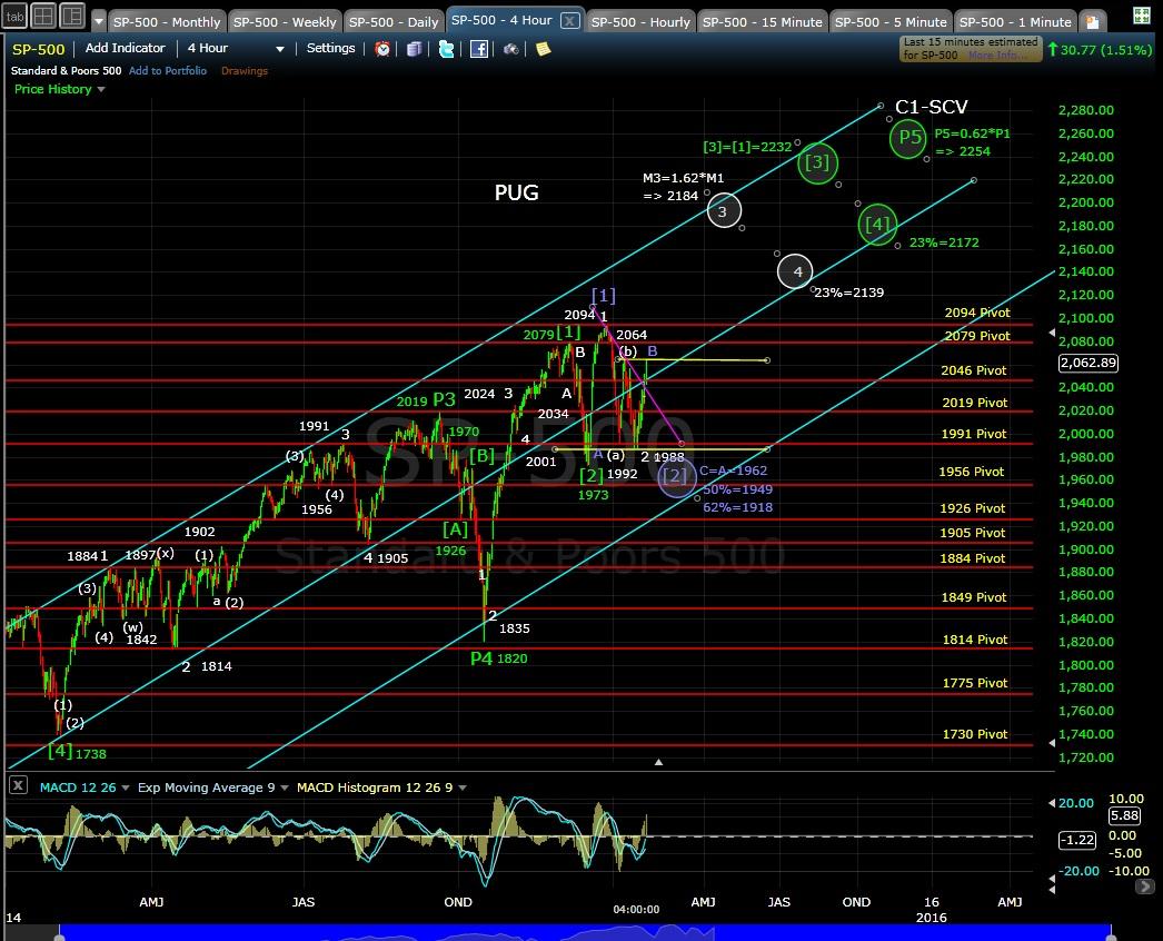 PUG SP-500 4-hr chart EOD 1-22-15