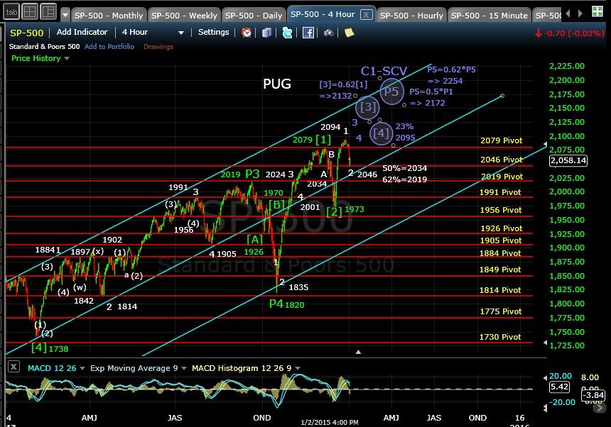PUG SP-500 4hr EOD 1-2-15