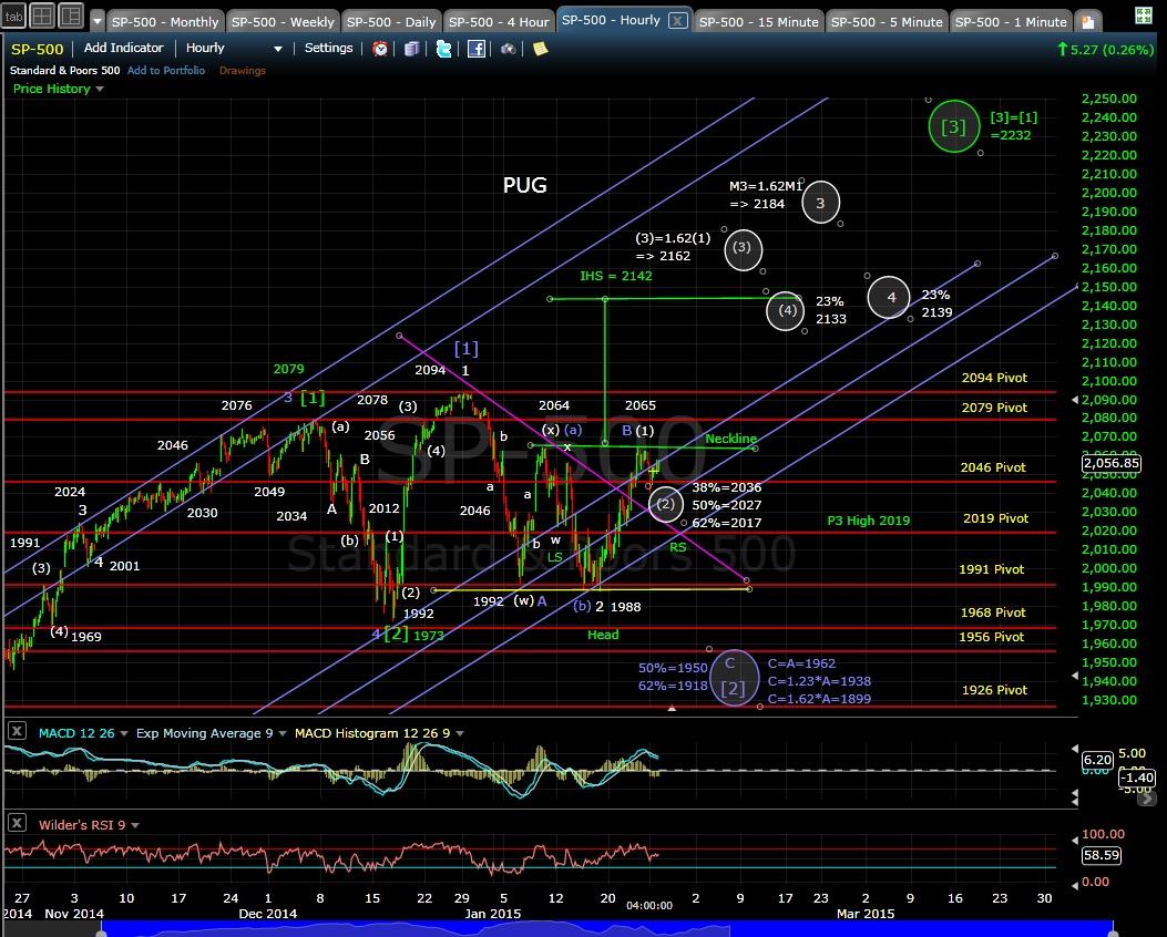 PUG SP-500 60-min chart EOD 1-26-15