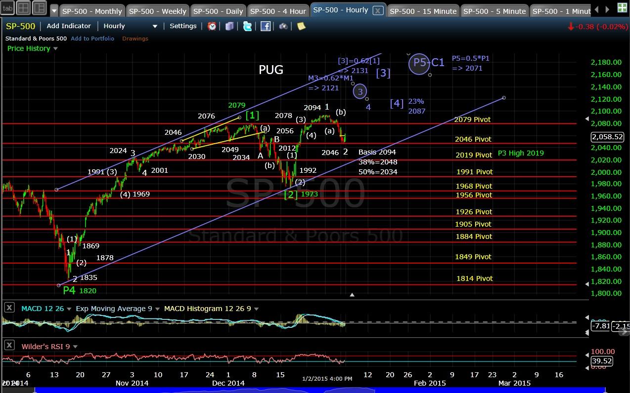 PUG SP-500 60-min EOD 1-2-15
