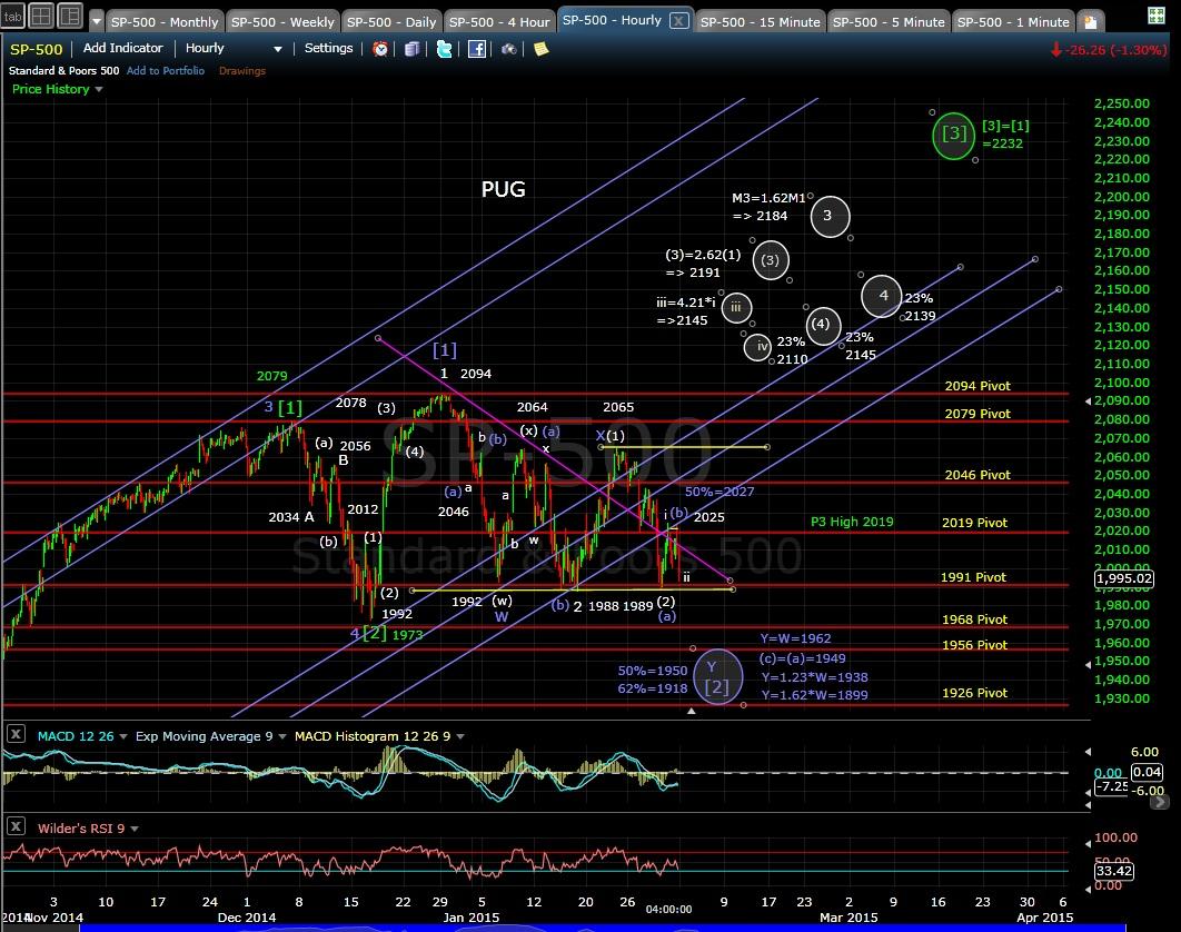 PUG SP-500 60min chart EOD 1-30-15